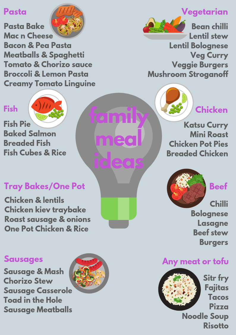 Family Meal & Recipe Ideas – the perfect place to start meal
