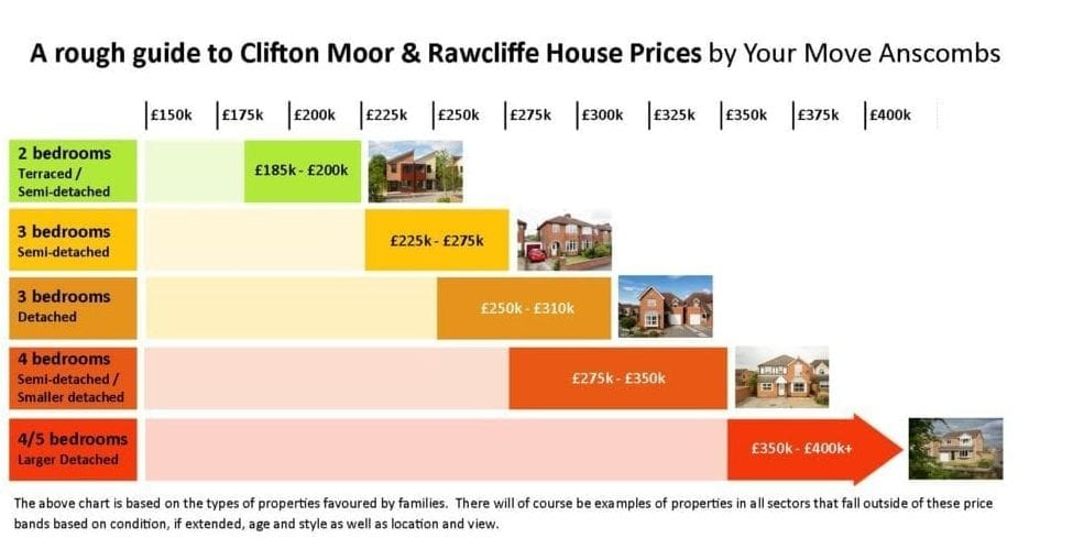 House prices in Clifton Moor and Rawcliffe
