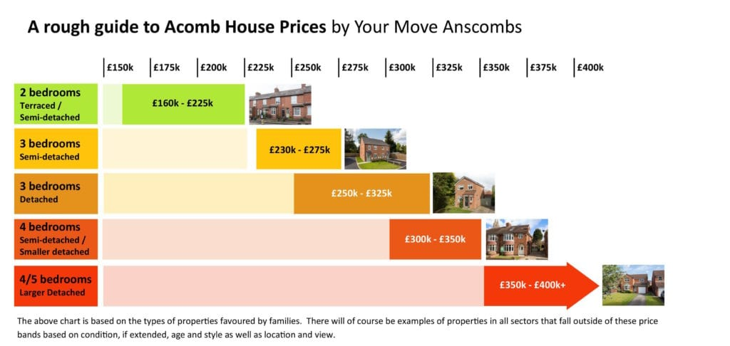 Acomb House Prices by Your Move Anscombs